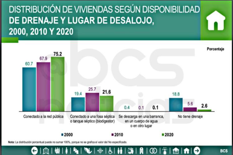 Gráfica del INEGI acerca de la distribución de viviendas según disponibilidad del drenaje y lugar de dEsalojo en Baja California Sur