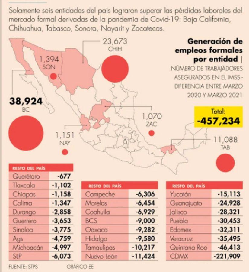 Gráfico de empleos generados y perdidos.