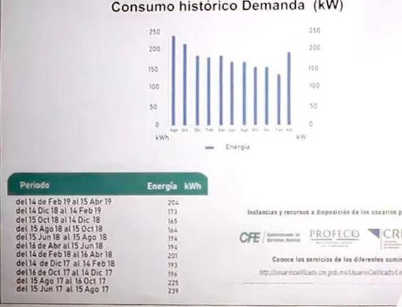 Tarifa de consumo de CFE